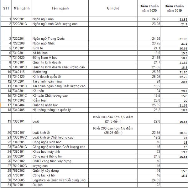 Điểm sàn xét tuyển Đại học Mở TP HCM 2021
