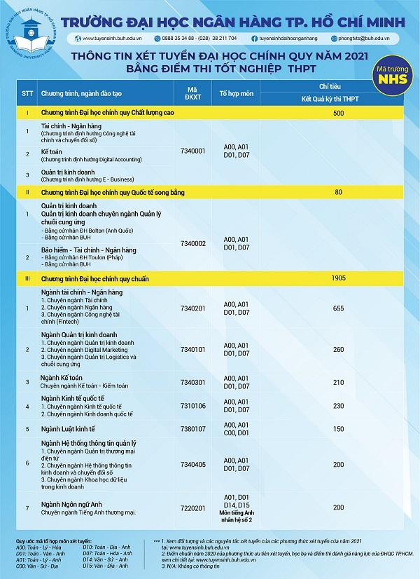 Điểm sàn xét tuyển Đại học Ngân hàng TP HCM 2021