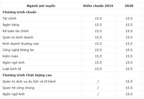 Dự đoán điểm chuẩn Đại học Tài chính Ngân hàng Hà Nội 2021