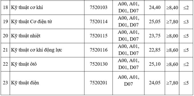 Điểm chuẩn trúng tuyển Đại học Giao thông Vận tải 2021