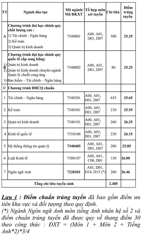 Điểm chuẩn Đại học Ngân hàng TP HCM 2021