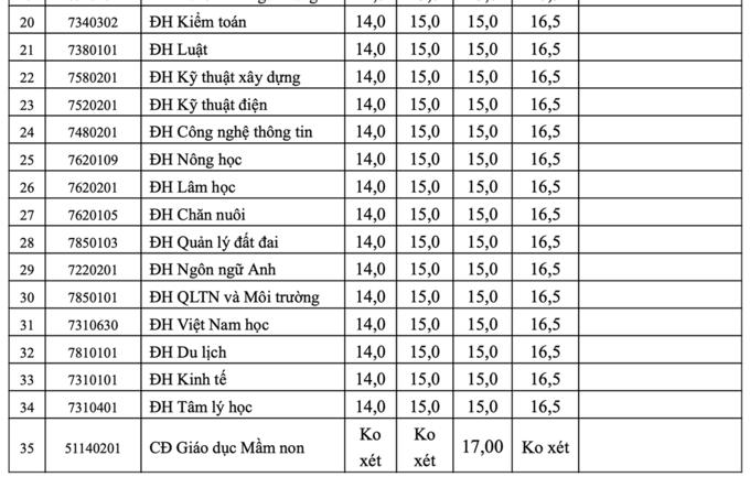 Điểm chuẩn Đại học Hồng Đức cao nhất 30,5 điểm