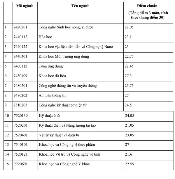 Đại học Khoa học và Công nghệ Hà Nội lấy điểm thấp nhất 21,05 điểm