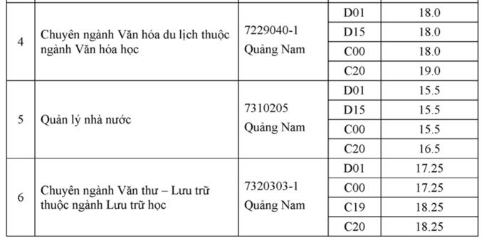 Điểm chuẩn Nội vụ Hà Nội 2021 lấy từ 15 đến 26,75 điểm