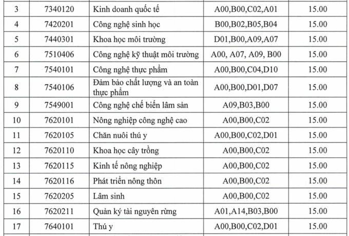 Điểm chuẩn 10 trường, khoa trực thuộc Đại học Thái Nguyên 2021