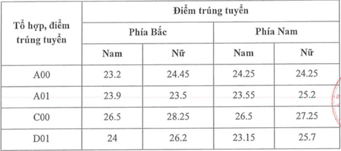 Điểm chuẩn Học viện Tòa án từ 23,15 đến 28,25 điểm