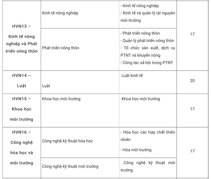 Điểm chuẩn Học viện Nông nghiệp Việt Nam lấy điểm chuẩn từ 15 điểm đến 23 điểm