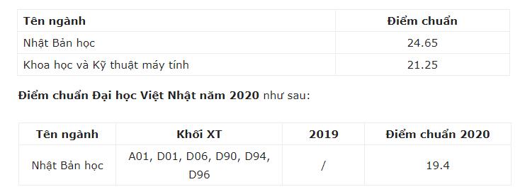Điểm chuẩn Đại học Việt Nhật - Đại học Quốc Gia 2021
