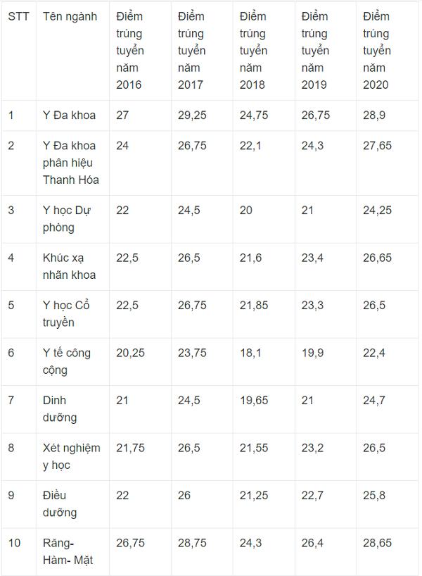 Đại học Y Hà Nội lấy điểm sàn 2021 từ 19 đến 23 điểm