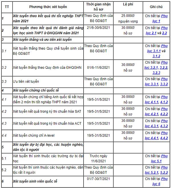 Thông tin tuyển sinh và điểm chuẩn trường Đại học Kinh tế (ĐHQG HN) 2021