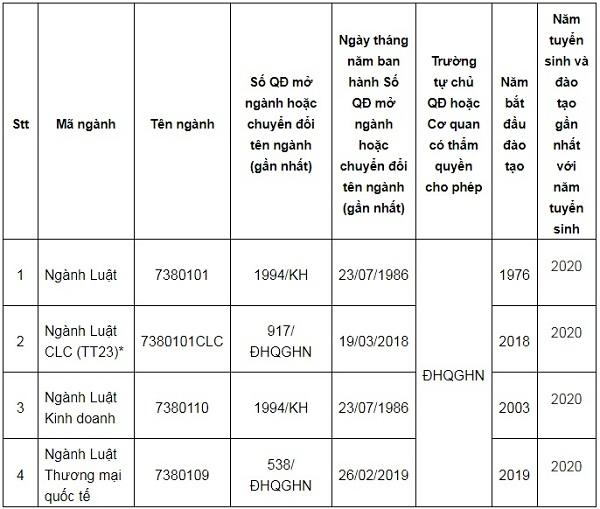 Học phí và điểm chuẩn Khoa Luật - Đại học Quốc gia Hà Nội 2021