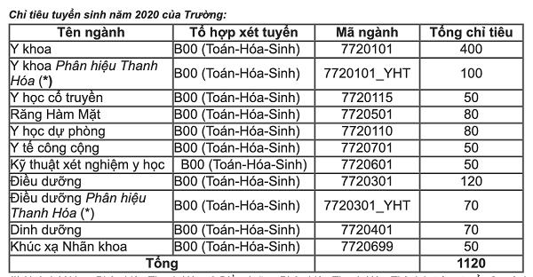 Phương án tuyển sinh mới của trường đại học Y Hà Nội 2021