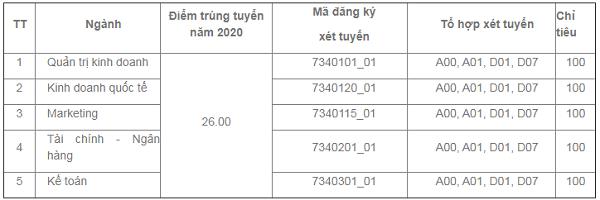 Phương thức xét tuyển và điểm chuẩn Đại học Kinh tế TPHCM 2021