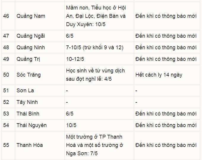 Cập nhật danh sách các tỉnh cho hoc sinh tạm dừng học vì dịch Covid 19
