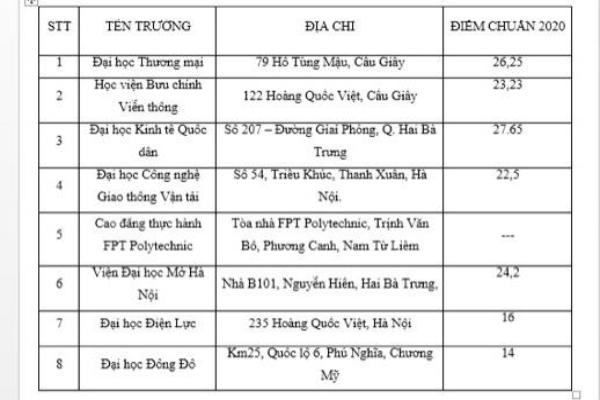 Danh sách các trường đào tạo Thương mại điện tử tốt nhất ở Hà Nội và TP Hồ Chí Minh