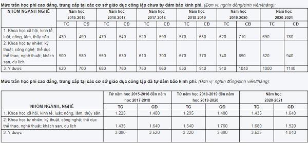 Danh sách các trường cao đẳng ở Hà Nội