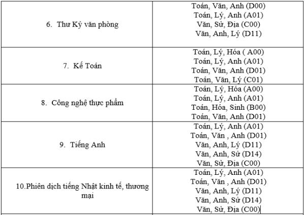 Thông tin tuyển sinh và học phí trường Cao đẳng Bách Việt 2021