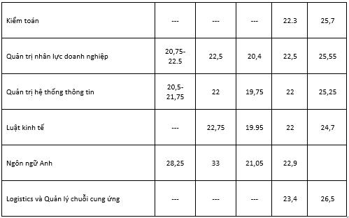 Học phí và điểm chuẩn 5 năm gần đây của trường Đại học Thương Mại