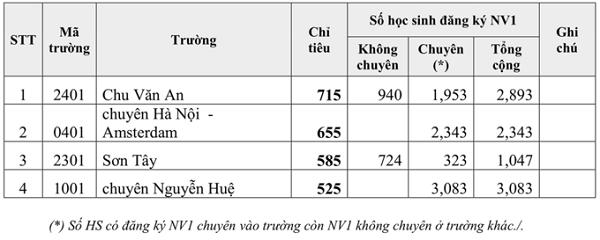 Tỉ lệ chọi vào lớp 10 chuyên ở Hà Nội năm 2021