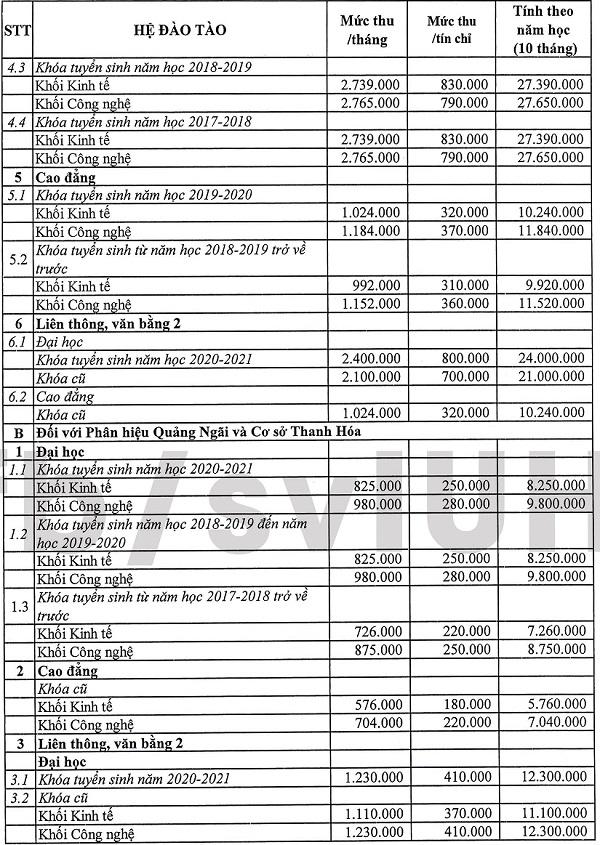 Học phí Đại học Công nghiệp TP HCM 2021-2022 bao nhiêu 1 tín chỉ?