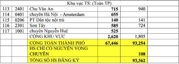 Tỉ lệ chọi vào lớp 10 THPT 2021 ở Hà Nội