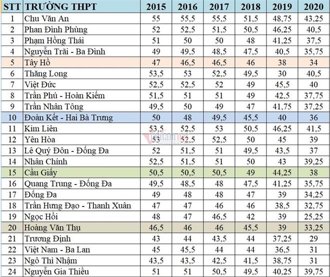 Thống kê điểm chuẩn tuyển sinh lớp 10 THPT từ năm 2015-2020