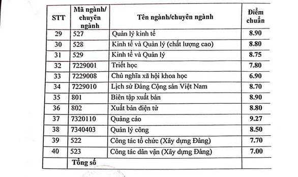Điểm chuẩn trúng tuyển vào trường Học viện Báo chí và Tuyên truyền 2021 là bao nhiêu?