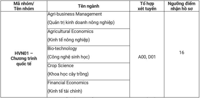Điểm sàn xét tuyển Học viện Nông nghiệp Việt Nam 2021