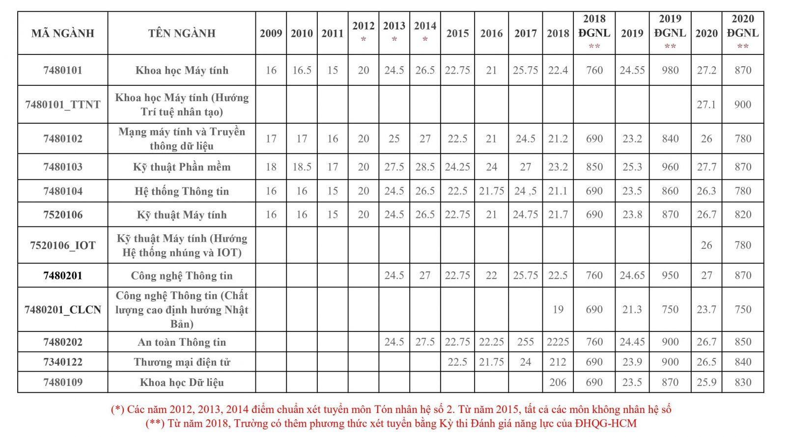 Thông tin tuyển sinh và điểm chuẩn các năm của Đại học Công nghệ thông tin