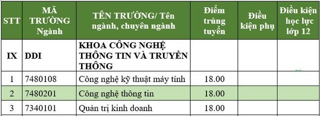 Điểm chuẩn Đại học CNTT & TT Việt - Hàn Đà Nẵng 2021