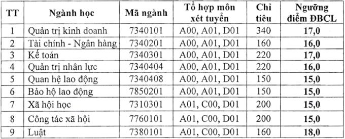 Trường Đại học Công đoàn, Đại học Tài nguyên và Môi trường Hà Nội công bố điểm sàn xét tuyển 2021