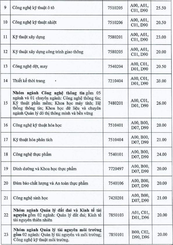 Điểm chuẩn xét học bạ của Đại học Công nghiệp TPHCM 2021 bao nhiêu điểm?