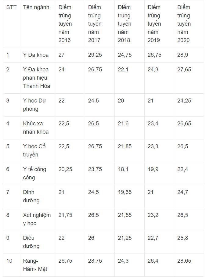 Dự đoán điểm chuẩn Đại Học Y Hà Nội 2021
