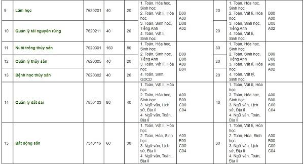 Đại học Nông Lâm Huế xét tuyển học bạ 2021
