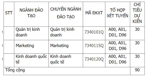 Đại học Tài chính - Marketing tuyển sinh 2021