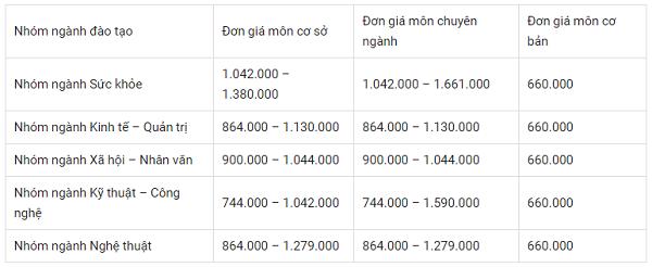 Học phí trường Đại học Nguyễn Tất Thành năm 2021 là bao nhiêu