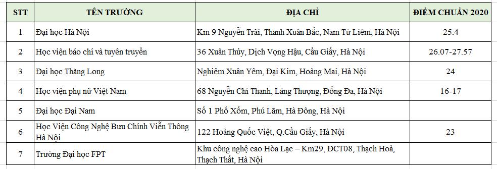 Danh sách các trường đào tạo ngành truyền thông đa phương tiện ở Hà Nội