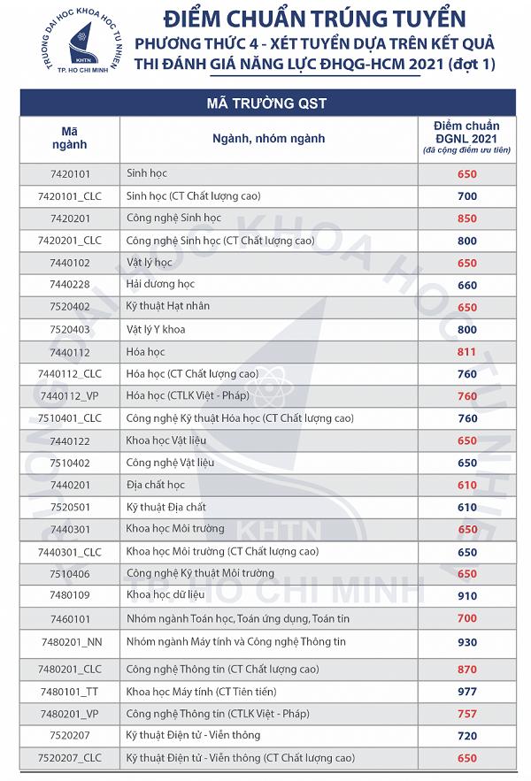 Điểm chuẩn Trường Đại học Khoa học Tự nhiên TPHCM năm 2021