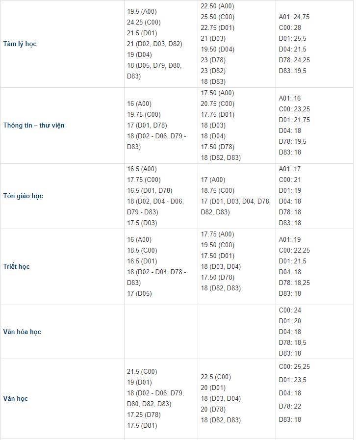 Điểm chuẩn Đại học Khoa học Xã hội và Nhân văn 3 năm gần nhất