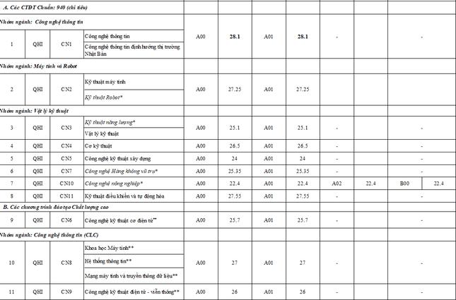 Dự đoán điểm chuẩn Đại học công nghệ - ĐH Quốc gia Hà Nội 2021
