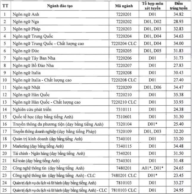 Dự đoán điểm chuẩn Đại học Hà Nội 2021
